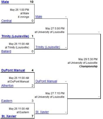2014 7th Region Tournament Bracket Semifinals