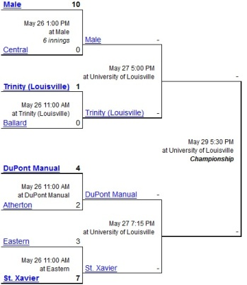 2014 7th Region Tournament Bracket Semifinals