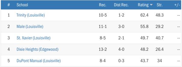 Max Preps 2014 Football Rankings