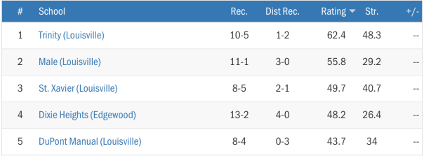 Max Preps 2014 Football Rankings