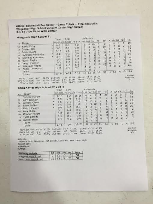 St. X vs. Waggener Region Box Score